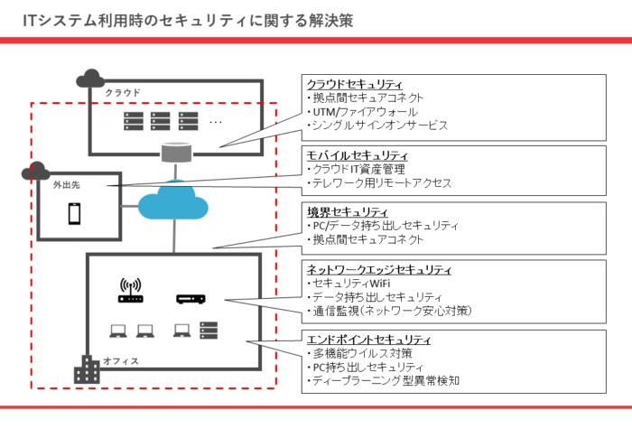 ITシステム利用時のセキュリティに関する解決策
