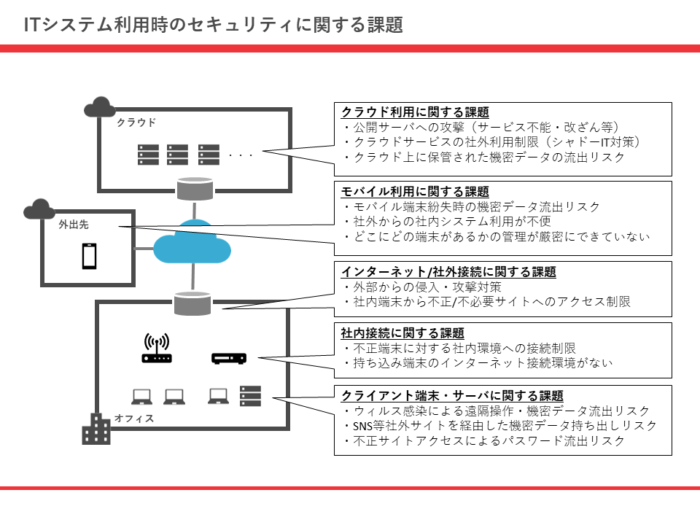 ITシステム利用時のセキュリティに関する課題